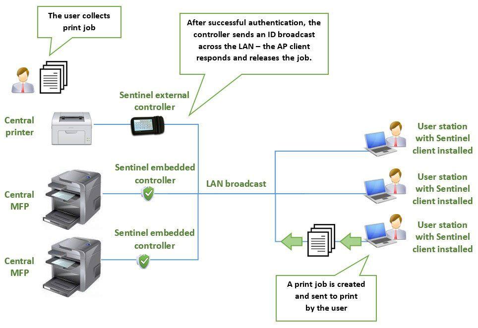 Serverless printing, pull printing without print server