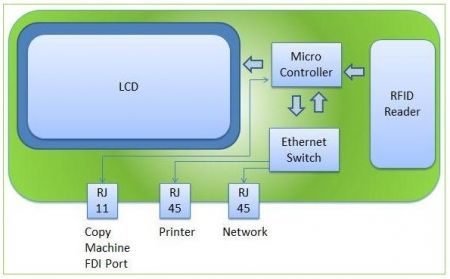embedded hardware diagram